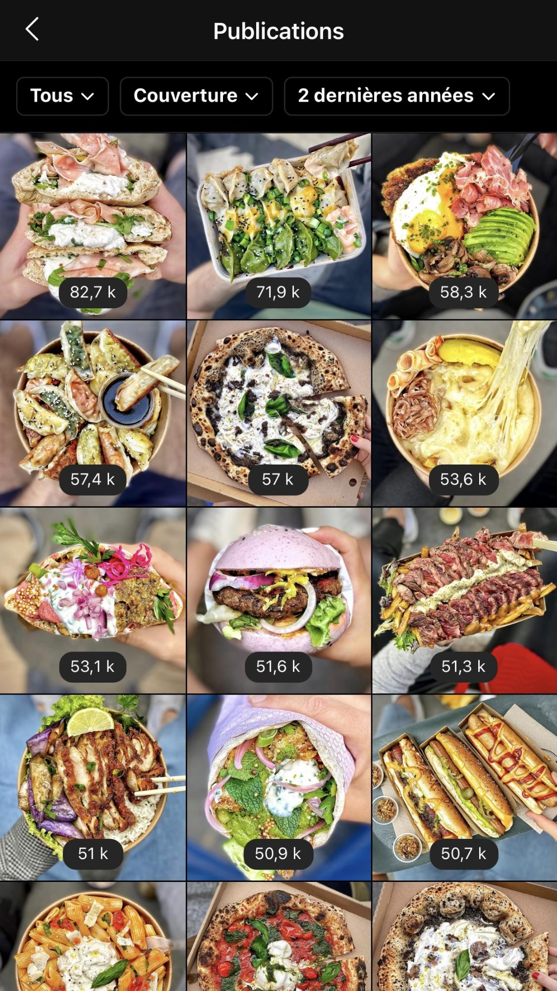 Statistiques Foodease